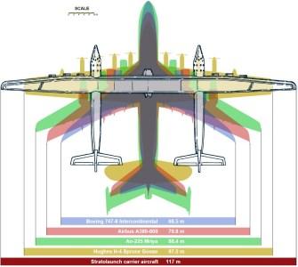 بزرگترین هواپیمای دنیا با شش موتور